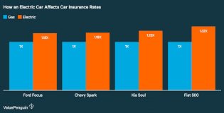 how having an electric car affects your auto insurance rates