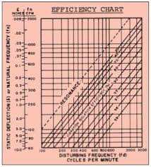 Ashrae Life Expectancy Chart Ashrae Lecture Mason Industries