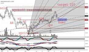 Hindoilexp Stock Price And Chart Nse Hindoilexp Tradingview