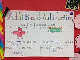 Addition And Subtraction On The Hundreds Chart Anchor Chart