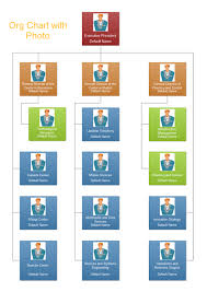 Photo Organizational Charts Lots Of Examples Of