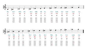 Violin Notes Finger Chart Sheet Music