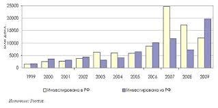 Курсовая работа Международная миграция капитала ru Современные темпы роста экспорта капитала во всех его формах опережают темпы роста товарного экспорта и темпы роста ВВП в промышленно развитых странах