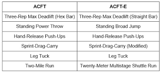 Coast Guard Pt Test Chart The Armys New Physical Fitness Test Has One Really Big