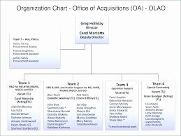 Flow Chart Templates Magnificent Organization Chart Template Excel New Flow Chart Template Powerpoint