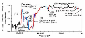 Global Temperature Chart 10000 Years Temperatures Were Warmer Than Today For Most Of The Past