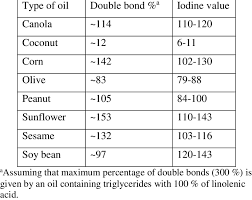 Iodine Value Chart Iodine Values Of Edible Oils Download Table