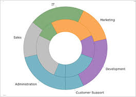 Doughnut Chart Component Winforms Ultimate Ui