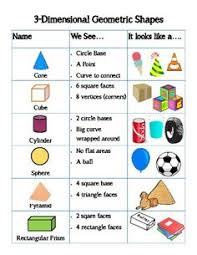 3d Figures Chart 114 Best Solid Shapes Images In 2019 Math Classroom