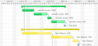 The Ultimate Guide To Gantt Charts Projectmanager Com
