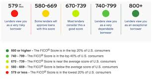 What Is A Good Credit Score Fico Ranges Guide Tradelines