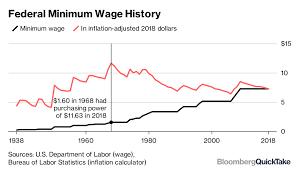 Minimum Wage Bloomberg
