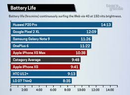 Xs Battery Chart Iphone Xs And Xs Max Battery Life The Results Are In