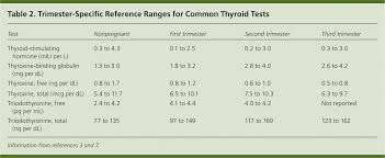 Tsh Range Chart Thyroid Disease In Pregnancy American Family Physician