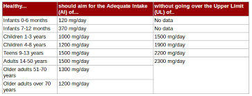 Daily Sodium Intake Chart Magniloquents Eventual Fitness Quest Omg With The Sodium