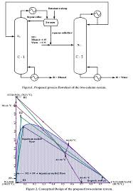 Combined Pre Concentrator Recovery Column Design For Ethanol