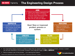 Engineering Design Process Lesson Plan Middle School Educators College Of Engineering Nc State University