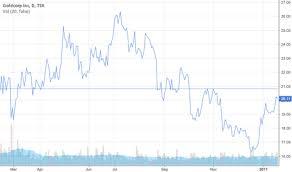 Goldcorp Tradingview