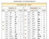 Kk Phonetic Chart Rhythm
