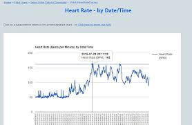 Fitbit Resting Heart Rate Chart View Download Your Personal Fitbit Data
