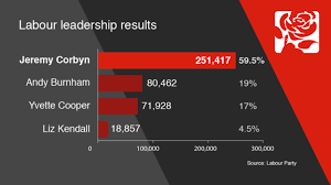 Image result for labour leadership election 2015