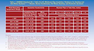 Ashrae Standard 90 1 2010 Increases Minimum Pipe Insulation