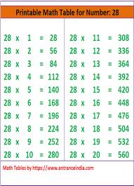 28 Multiplication Chart Math Table Printable Downloadable For 28 Ka Pahada