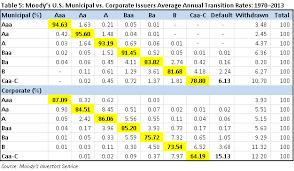 Corporate Bond Rating Chart U S Municipal Bond Ratings Remain Stable Despite Turmoil