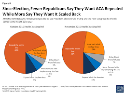 15 Charts That Show How Obamacare Works Now And How