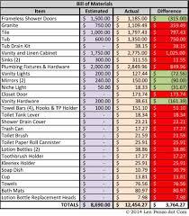 bathroom remodeling estimates. Bathroom Remodeling Cost Calculator House Design Ideas Remodel Estimates B
