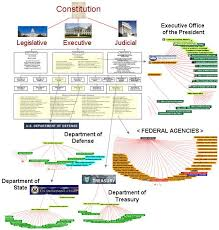 Us Government Departments Chart Us Government Organization Of Departmwnts Inspiring