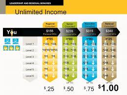 Ambit Residual Income Chart Ambit Energy Illinois
