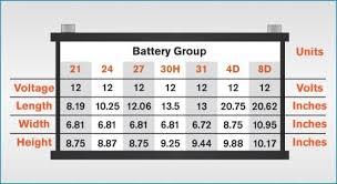 Automotive Battery Size Chart 12 Automotive Battery Sizes Motorcycle Battery Group Size