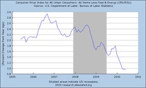 essays inflation economics essays inflation