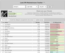 Last Fm Genre Pie Chart Last Fm Visualization Tools Hot One Hundo