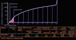 Star Trek Impulse Speed Chart Star Trek Online Timeline Star Trek Warp Speed Chart