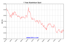 Aluminum Market Price Chart Falling Exchange Inventories Dont Mean A Tightening
