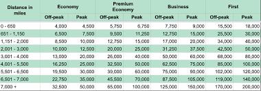 Ba Avios Upgrade Chart The 7 Iberia Avios Award Charts