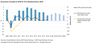 What Is Our Credit View Of Dubai S P Global Ratings