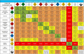 Dangerous Goods Separation Chart Chemical Compatibility Charts For Chemicals Storage