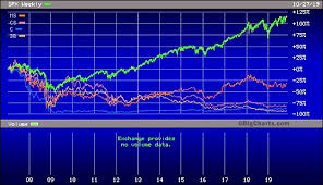 Wall Street Today Chart Fed Loans These Charts Hold A Big Clue To The Liquidity
