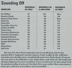 Flowmaster Loudness Chart 66 Circumstantial Borla Sound Chart