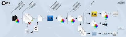 Digphotogman Work Flow And Preparing A Flow Chart
