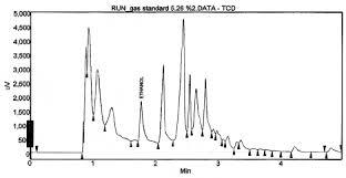 Gas Chromatogram Of Gasoline Standard 5 26 Ethanol Volume This Is
