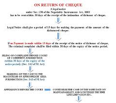 Indian Jurisdiction Chart The Process Of Prosecution Criminal Trial Against Dishonor