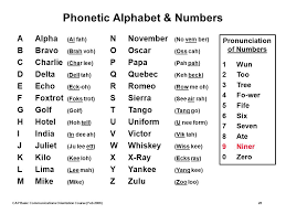 The international radiotelephony spelling alphabet, commonly known as the nato phonetic alphabet or the icao phonetic alphabet, is the most widely used radiotelephone spelling alphabet. Emergency Services Civil Air Patrol National Headquarters