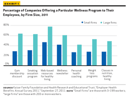 workplace wellness programs percentage of companies offering a particular wellness program to their employees by firm size
