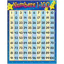 Image Of Number Chart 1 100 Numbers 1 100 Learning Chart