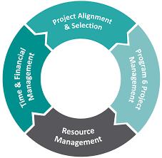 Arithmos Project Portfolio Management Arithmos It Solutions In