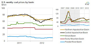 2012 Brief Coal Prices And Production In Most Basins Down